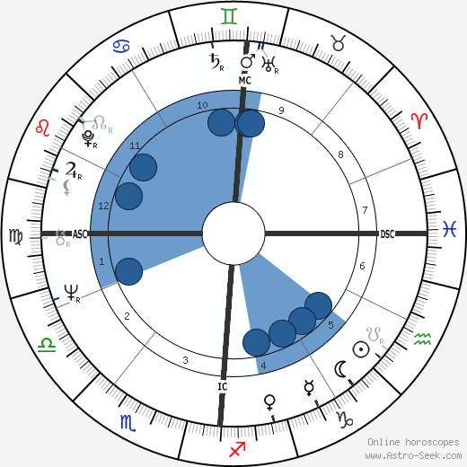 Klaus Nomi wikipedia, horoscope, astrology, instagram