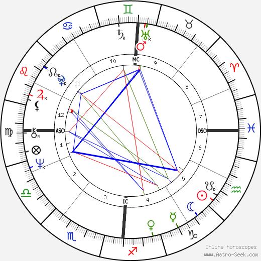 Klaus Nomi tema natale, oroscopo, Klaus Nomi oroscopi gratuiti, astrologia