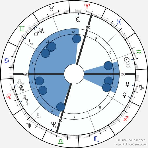 Lynn Harrell wikipedia, horoscope, astrology, instagram