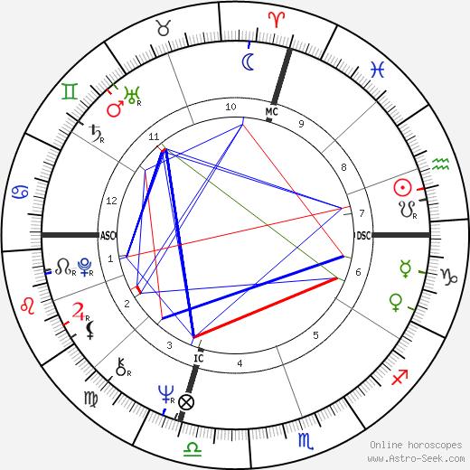 Lynn Harrell tema natale, oroscopo, Lynn Harrell oroscopi gratuiti, astrologia