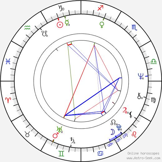 Maciej Damiecki astro natal birth chart, Maciej Damiecki horoscope, astrology