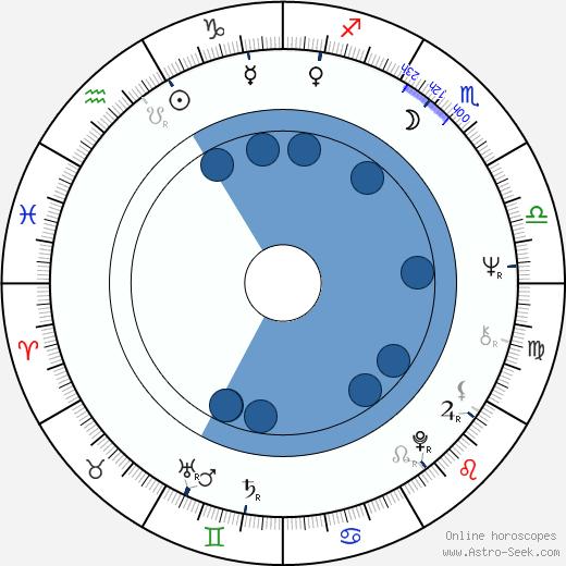Margaret Avery wikipedia, horoscope, astrology, instagram