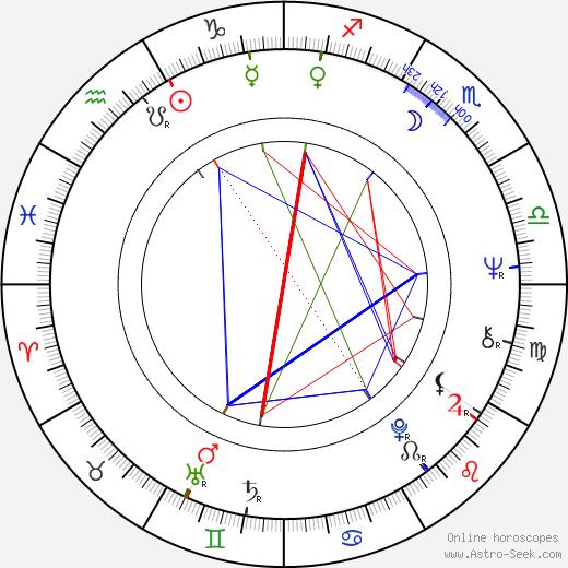 Margaret Avery birth chart, Margaret Avery astro natal horoscope, astrology