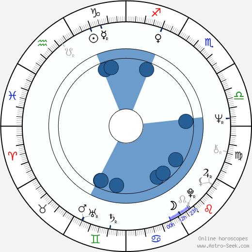 Milan Švihálek wikipedia, horoscope, astrology, instagram