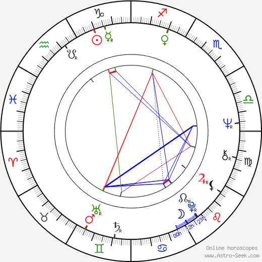Milan Švihálek astro natal birth chart, Milan Švihálek horoscope, astrology