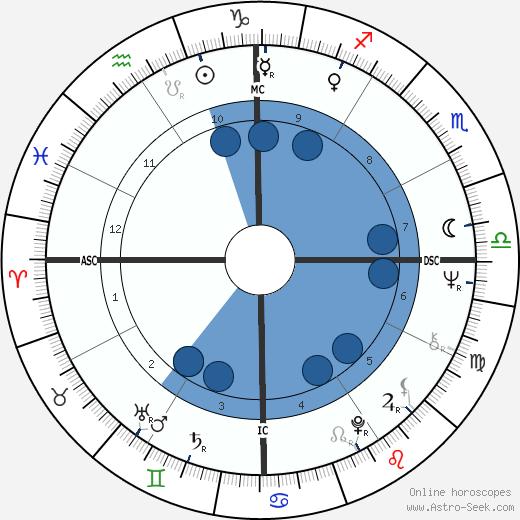 Paul Keating wikipedia, horoscope, astrology, instagram