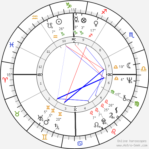 Paul Keating birth chart, biography, wikipedia 2020, 2021
