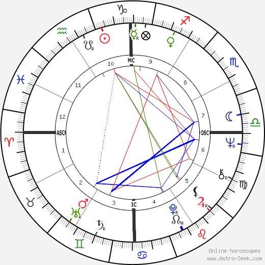 Paul Keating birth chart, Paul Keating astro natal horoscope, astrology