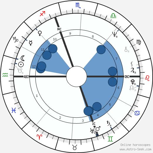 Paule Constant wikipedia, horoscope, astrology, instagram