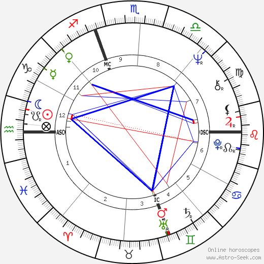 Paule Constant tema natale, oroscopo, Paule Constant oroscopi gratuiti, astrologia