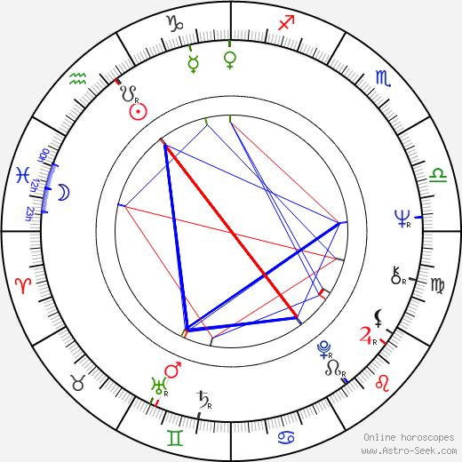 Petr Švéda день рождения гороскоп, Petr Švéda Натальная карта онлайн