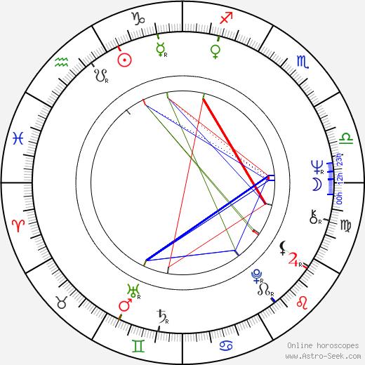 Radu Boruzescu astro natal birth chart, Radu Boruzescu horoscope, astrology