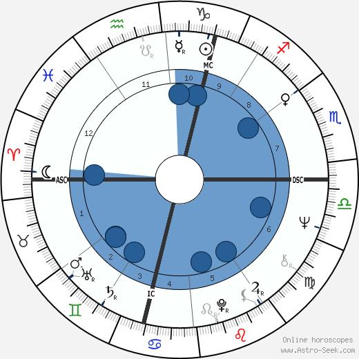 Robert Lacey wikipedia, horoscope, astrology, instagram