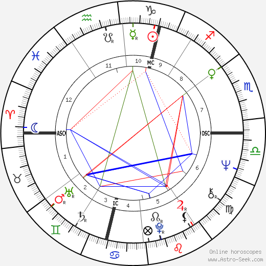 Robert Lacey astro natal birth chart, Robert Lacey horoscope, astrology