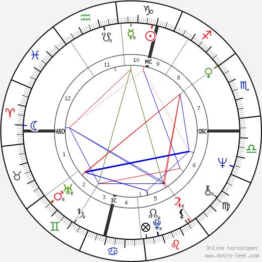 Robert Lacey день рождения гороскоп, Robert Lacey Натальная карта онлайн