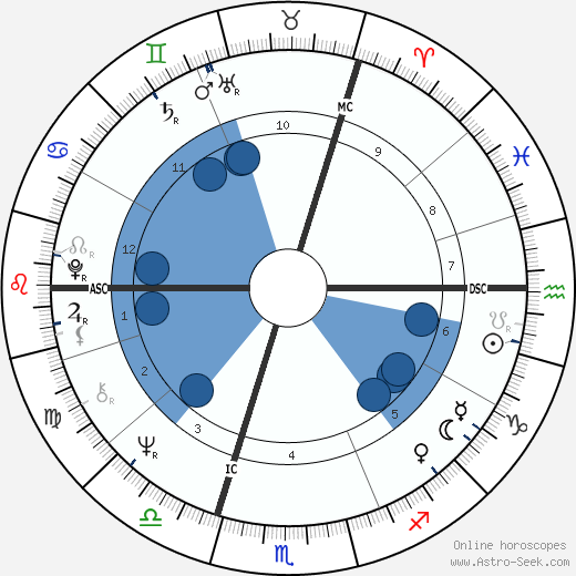 Rutger Hauer horoscope, astrology, sign, zodiac, date of birth, instagram