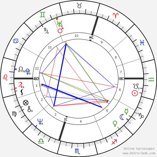 Rutger Hauer astro natal birth chart, Rutger Hauer horoscope, astrology