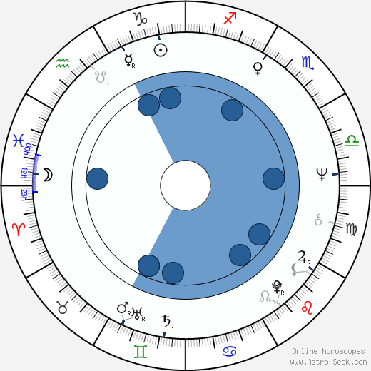 Shaun Costello wikipedia, horoscope, astrology, instagram