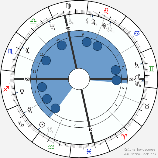 Shelley Fabares wikipedia, horoscope, astrology, instagram