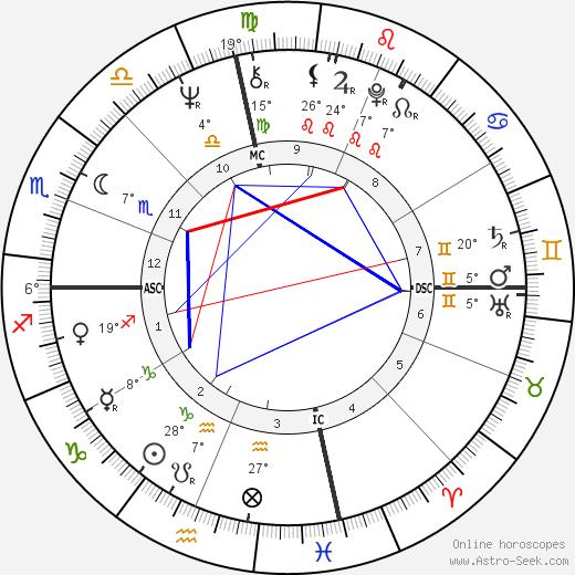 Shelley Fabares birth chart, biography, wikipedia 2019, 2020