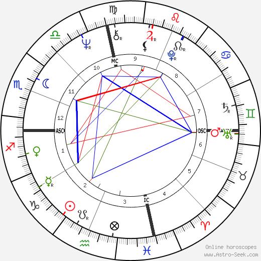 Shelley Fabares astro natal birth chart, Shelley Fabares horoscope, astrology