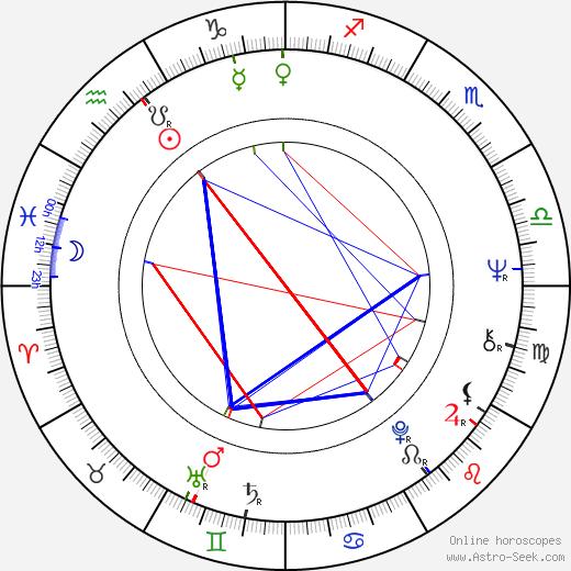 Susan Howard tema natale, oroscopo, Susan Howard oroscopi gratuiti, astrologia