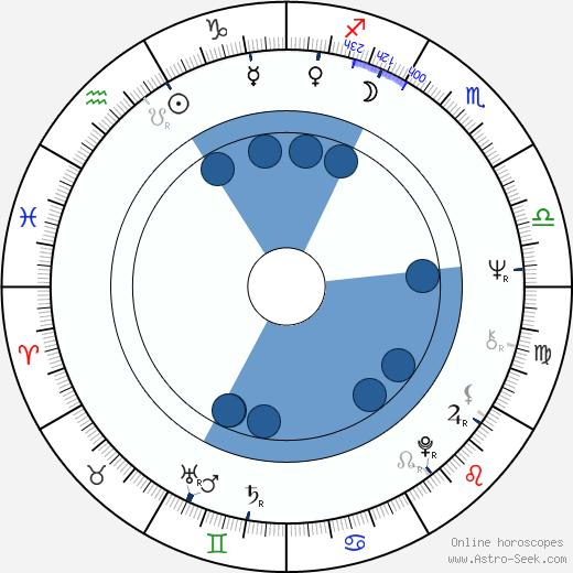 Susana Giménez wikipedia, horoscope, astrology, instagram