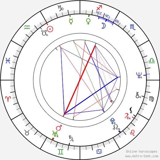 Susana Giménez tema natale, oroscopo, Susana Giménez oroscopi gratuiti, astrologia