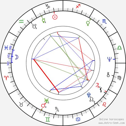 Suzy Kendall tema natale, oroscopo, Suzy Kendall oroscopi gratuiti, astrologia