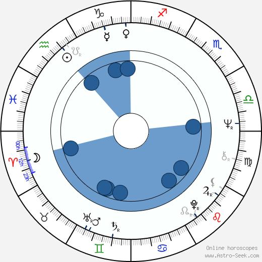 Tzvetana Maneva wikipedia, horoscope, astrology, instagram