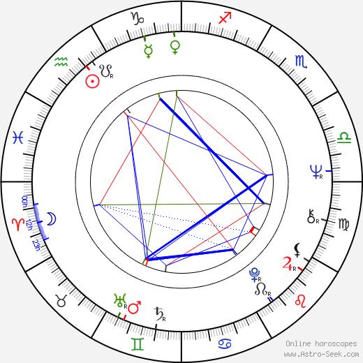 Tzvetana Maneva birth chart, Tzvetana Maneva astro natal horoscope, astrology