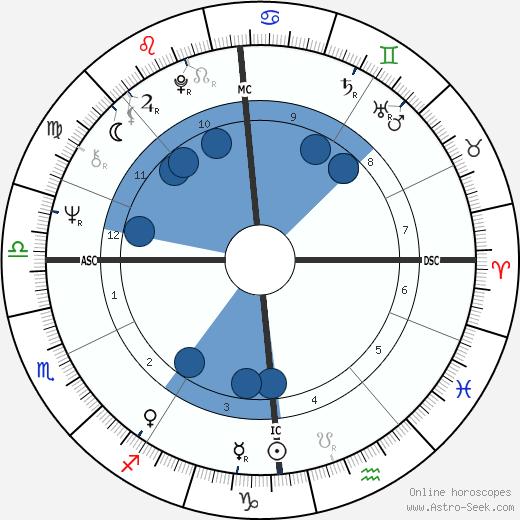 Uschi Nerke wikipedia, horoscope, astrology, instagram