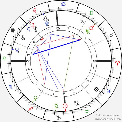 Uschi Nerke день рождения гороскоп, Uschi Nerke Натальная карта онлайн