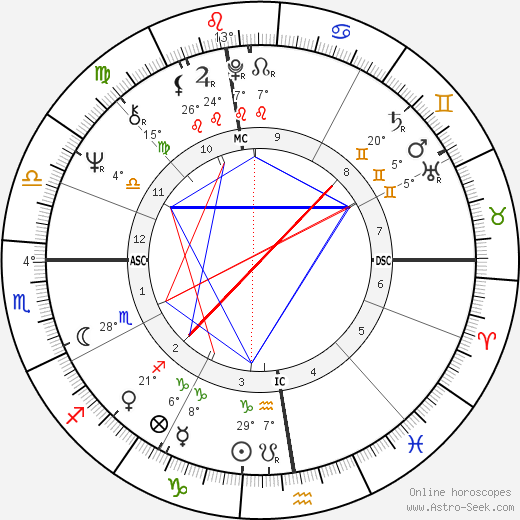 Uto Ughi birth chart, biography, wikipedia 2019, 2020
