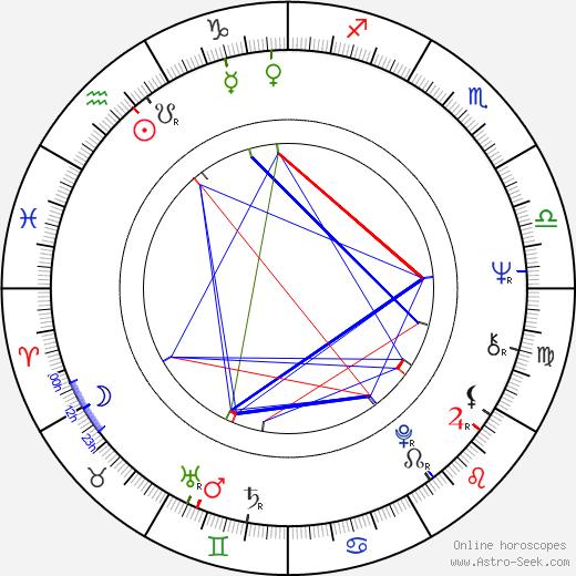 Uwe Kockisch astro natal birth chart, Uwe Kockisch horoscope, astrology