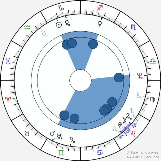 Zofia Graziewicz wikipedia, horoscope, astrology, instagram