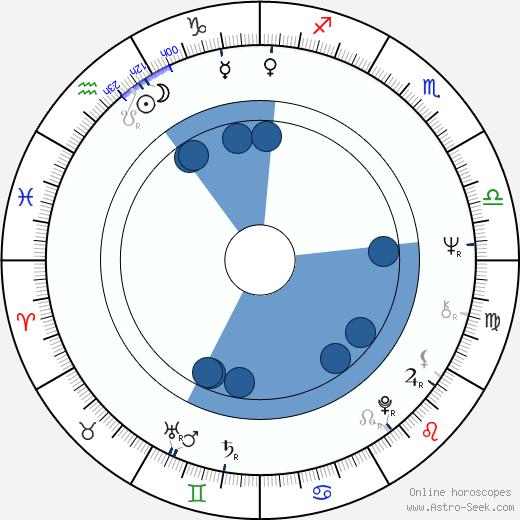 Zully Montero wikipedia, horoscope, astrology, instagram