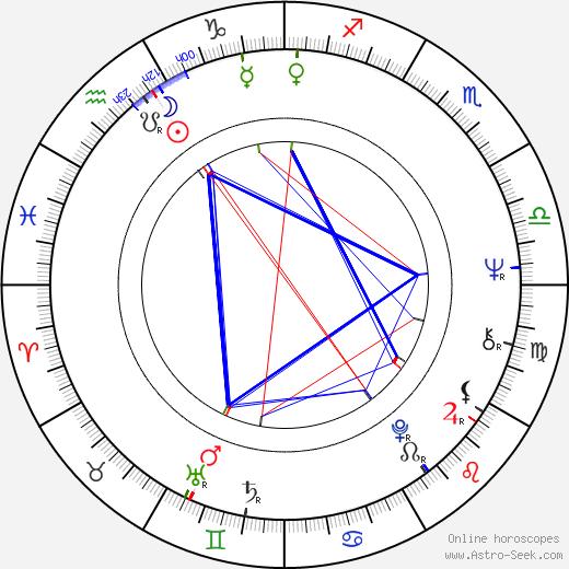 Zully Montero день рождения гороскоп, Zully Montero Натальная карта онлайн