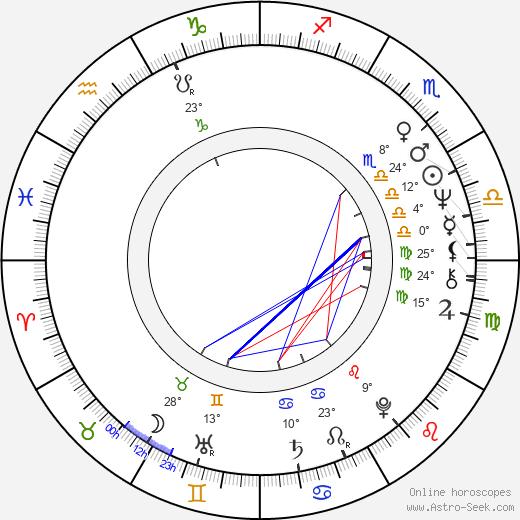 Aleksandr Mikhaylov birth chart, biography, wikipedia 2019, 2020