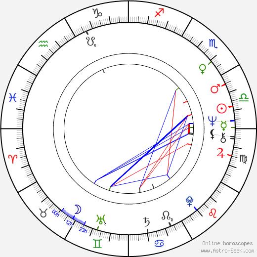 Aleksandr Mikhaylov birth chart, Aleksandr Mikhaylov astro natal horoscope, astrology