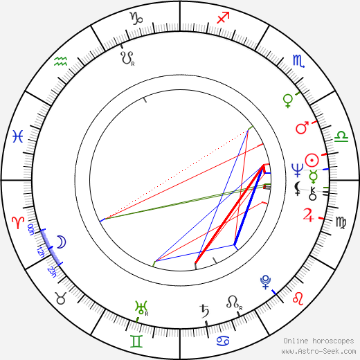 Arja Havakka birth chart, Arja Havakka astro natal horoscope, astrology