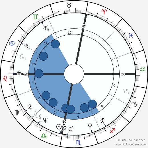 Bruce H. Lipton wikipedia, horoscope, astrology, instagram