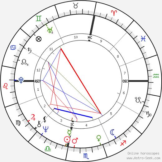 Bruce H. Lipton tema natale, oroscopo, Bruce H. Lipton oroscopi gratuiti, astrologia