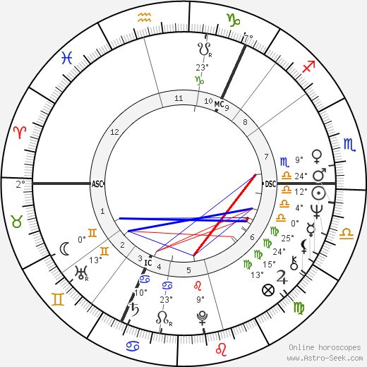 Claire Wikholm birth chart, biography, wikipedia 2019, 2020