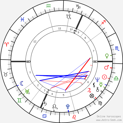 Claire Wikholm birth chart, Claire Wikholm astro natal horoscope, astrology