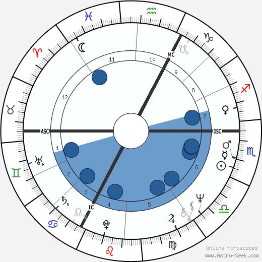 Coluche wikipedia, horoscope, astrology, instagram
