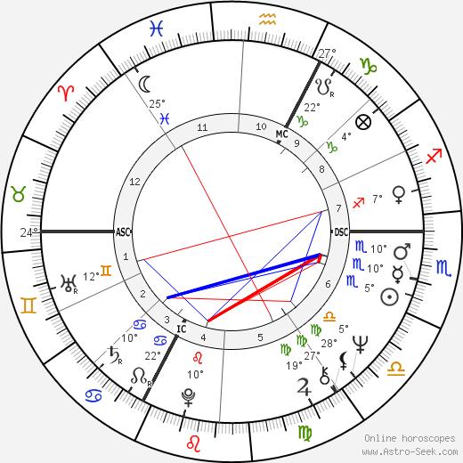 Coluche birth chart, biography, wikipedia 2018, 2019