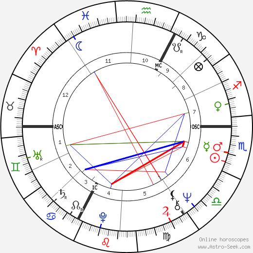 Coluche astro natal birth chart, Coluche horoscope, astrology