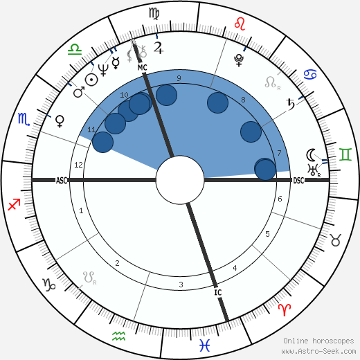 David Gilbert wikipedia, horoscope, astrology, instagram