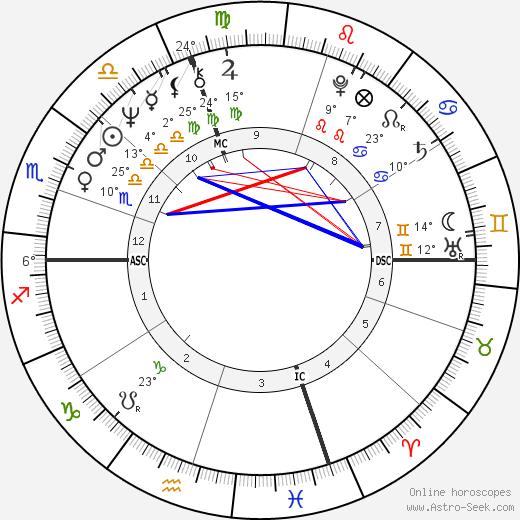David Gilbert birth chart, biography, wikipedia 2018, 2019